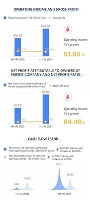 XCMG reporta ingresos de CNY53.200millones para el primer semestre de 2021, lo que establece nuevos máximos en ingresos, utilidades netas y flujo de efectivo. (PRNewsfoto/XCMG)